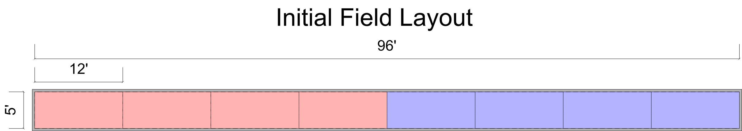 initial field layout